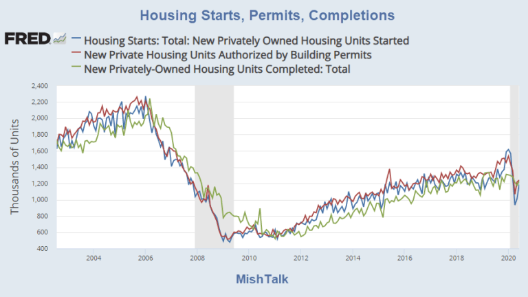 Housing Starts and Permits Improve But Not Enough