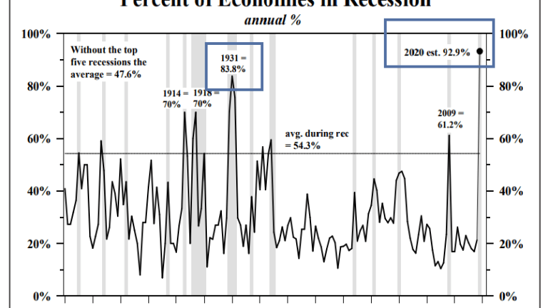 Unprecedented Recession Synchronization and What it Means