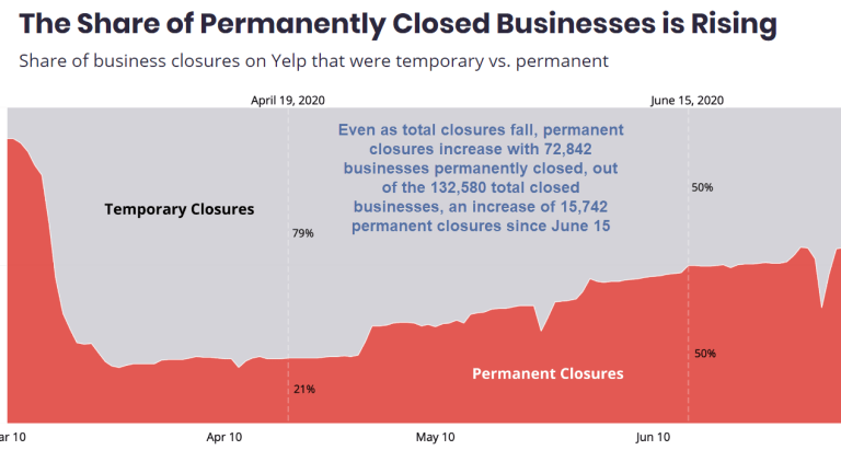 More Than Half of Business Closures are Permanent