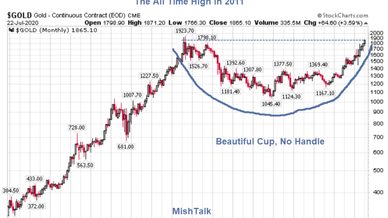 Gold Has Only One Resistance Point Left: The All-Time High