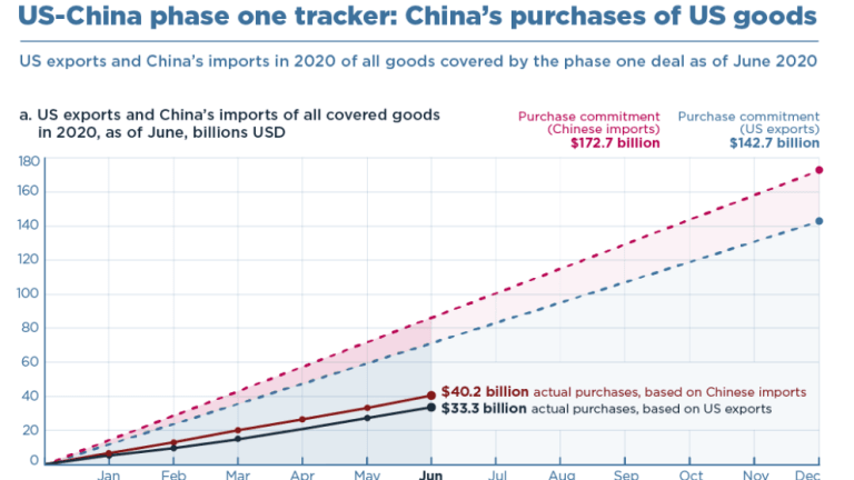 Halfway Through The Year, How Is China Doing On Its Trade Commitments?