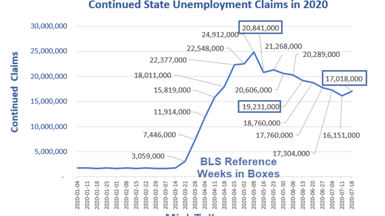 Unemployment Claims Rise For the First Time Since May