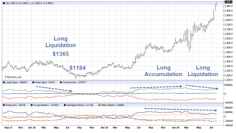 Gold Soars to New High Above $2000 While Managed Money Sat it Out