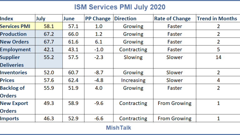 What to Make of the Huge Difference Between ISM and Markit?