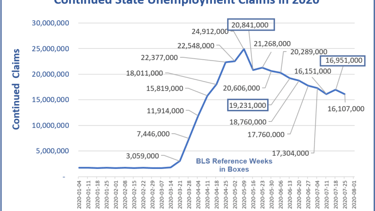 Continued Unemployment Claims Are Still Above 16 Million
