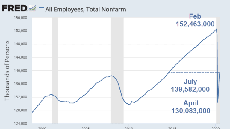 The Jobs Recovery Is Not Yet Half-Way as Progress Slows