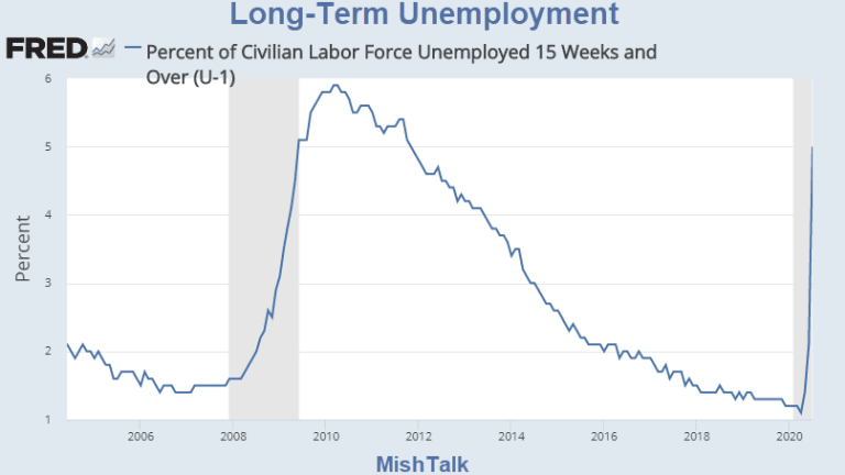 Huge Spike in Long-Term Unemployment
