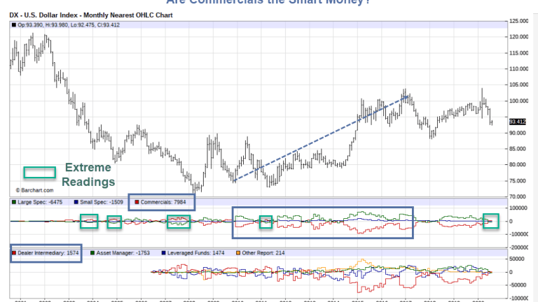 Are the Commercial Dollar Traders Early, Wrong, or Neither?
