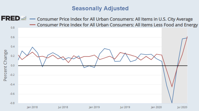 Consumer Prices Surge Again, Core CPI Jumps Most Since 1991