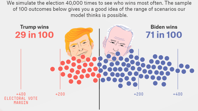 Biden is a Huge Favorite to Win the Election