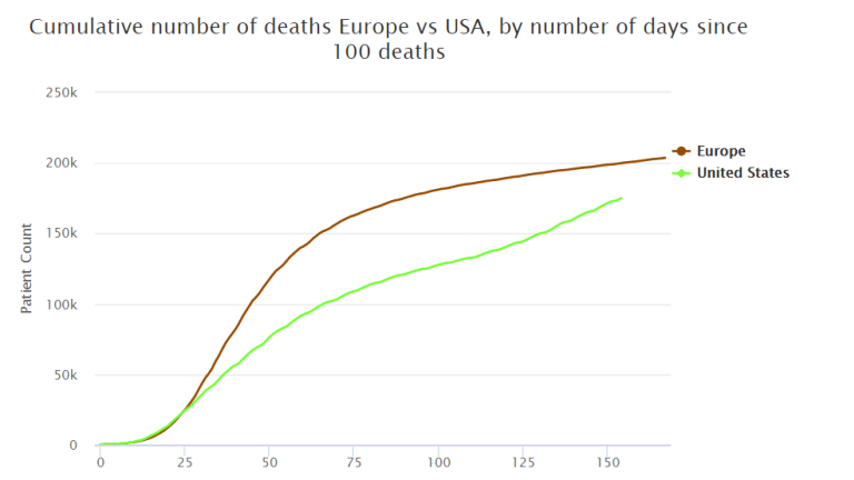 Covid is Now the Third Leading Cause of Death in the US