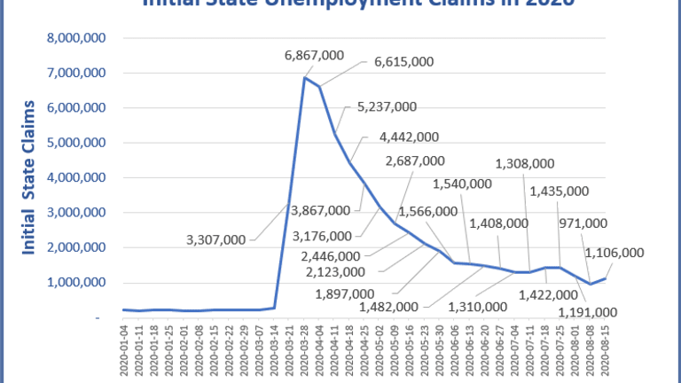 Unemployment Claims are Back Above the One Million Mark