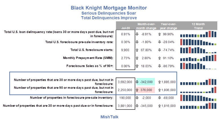Serious Mortgage Delinquencies Soar to a 10-Year High