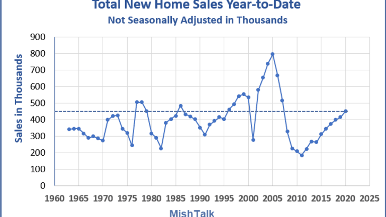How Much Overstated are New Home Sales?