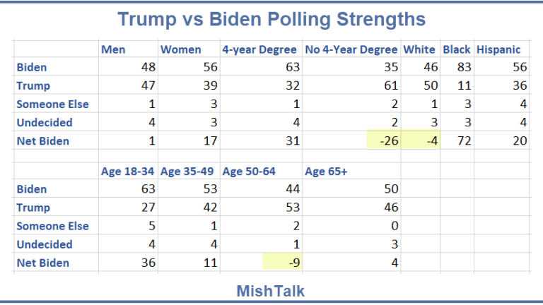 What are Trump's and Biden's Polling Strong Points?