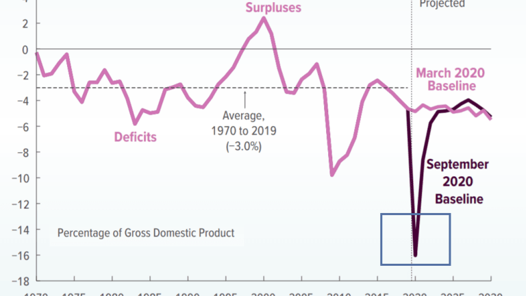Biggest Budget Deficit Since the End of WWII is On the Way