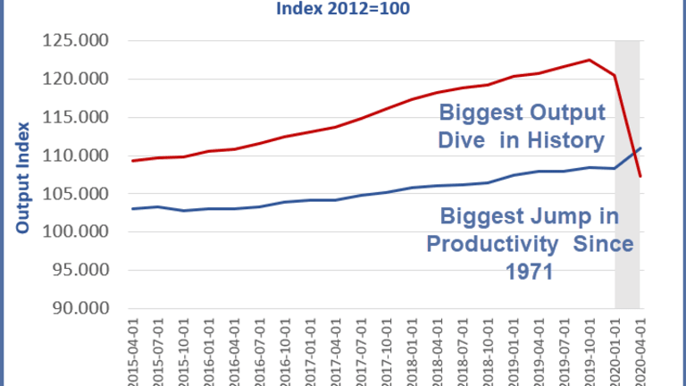 Largest Increase in Productivity Since 1971, at What Cost?