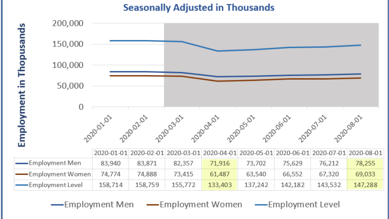 Women Lost More Jobs But Have Gained Them Back Faster