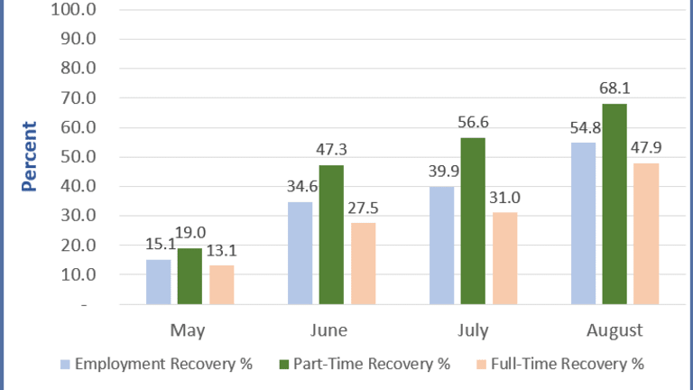 The Recovery is Led by Part-Time, Not Full-Time  Employment