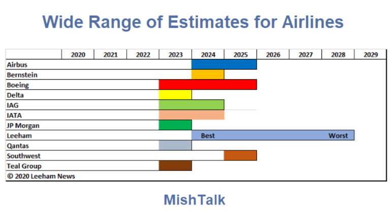 How Long Will It Take For the Airline Industry to Recover?