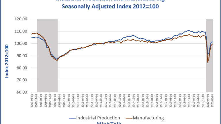 Huge Miss in Industrial Production Output vs Expectations