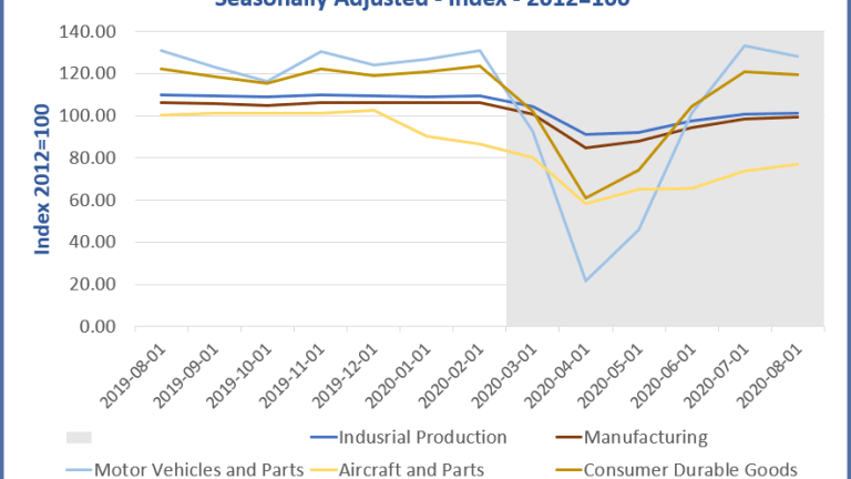 The Extremely Uneven Manufacturing Recovery in Pictures