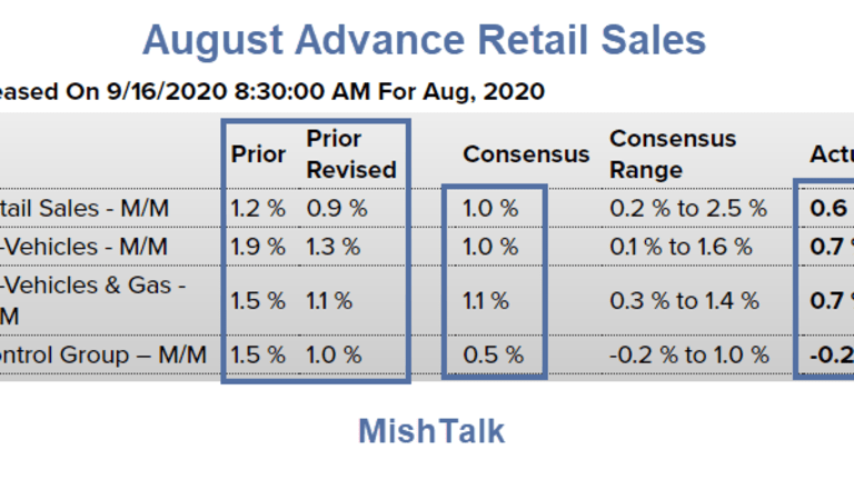 Retail Sales Badly Miss Expectations, Why?