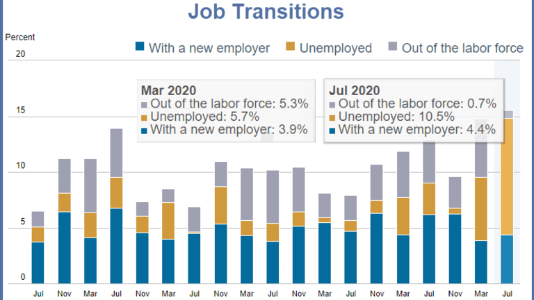 Consumer Mood Darkens on Employment and Job Prospects