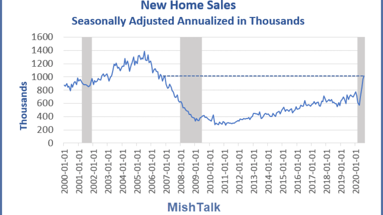 New Home Sales Crush Forecasts in Surge to 14-Year High