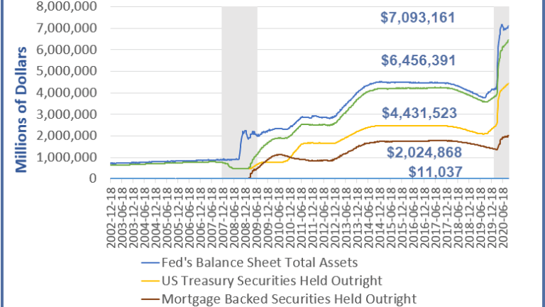 The Fed Now Owns Over $2 Trillion in Mortgages, What Else?