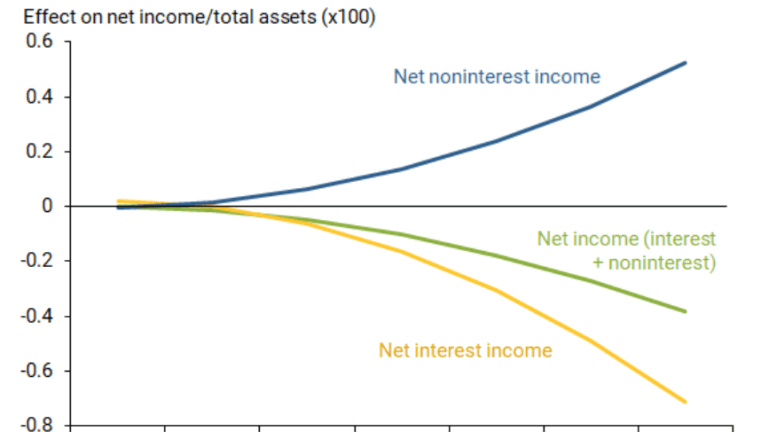 Fed Study Shows the ECB Made a Huge Mistake With Negative Rates