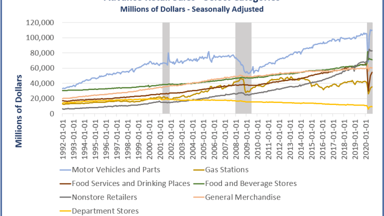 Death of the Department Stores and the Alleged Retail Recovery