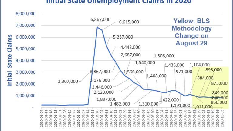 Sluggish Improvement in Unemployment Claims Distorted by California