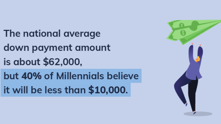Millennials Greatly Underestimate How Much They Need For a Down Payment