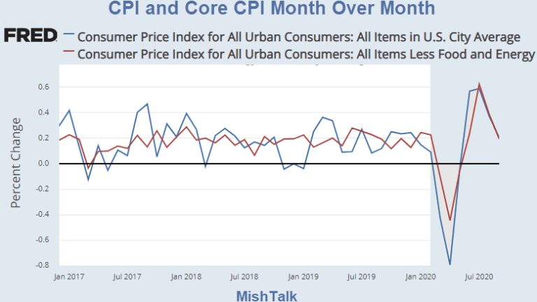 Surge in Used Car Prices Keeps the CPI Positive