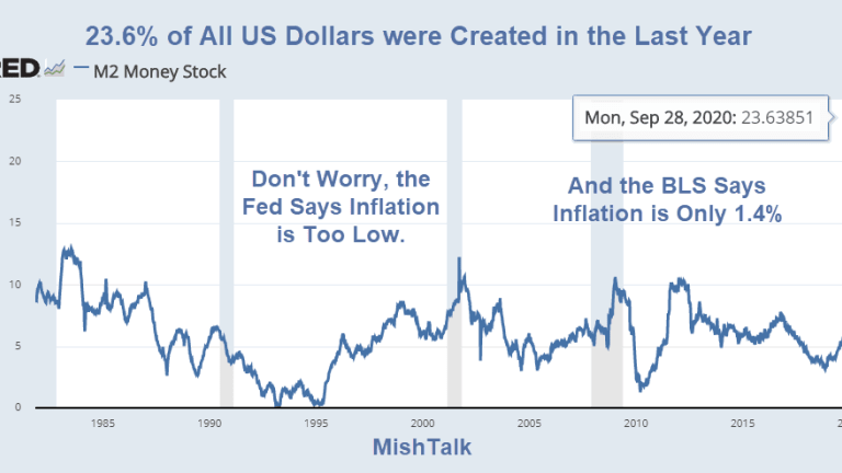 23.6% of All US Dollars Were Created in the Last Year