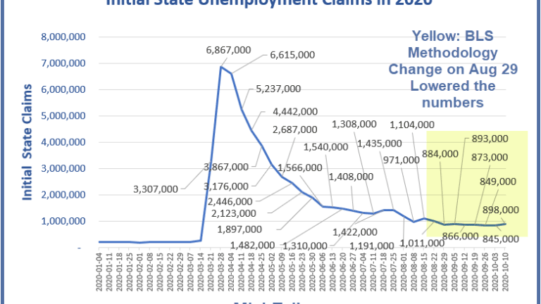 New Unemployment Claims at Highest Level Since Mid-August