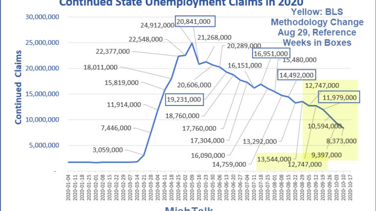 Unemployment Claims Drop For the Wrong Reason
