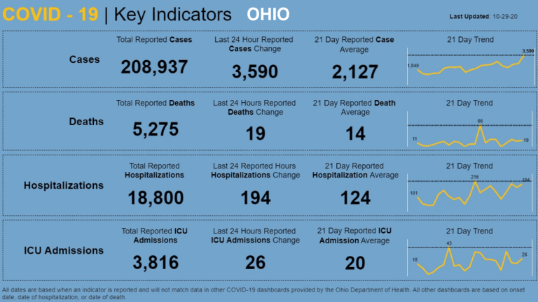 New Covid Cases Hit Record High in Ohio