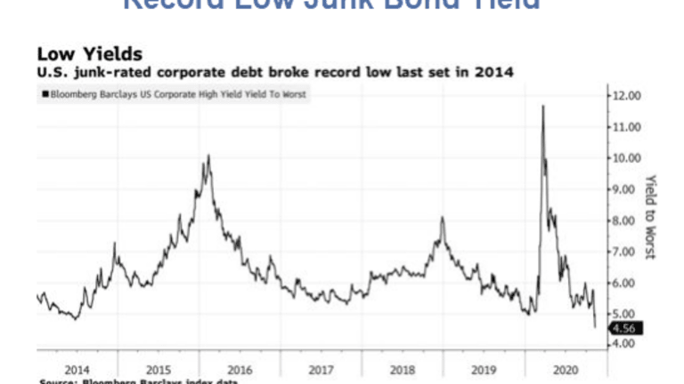 Expect the Junk Bond Bubble to Burst First
