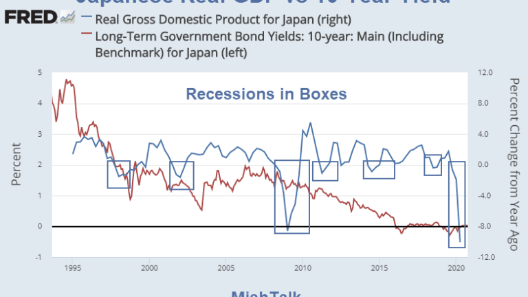 Hello Fed, Low Interest Rates Do Not Promote Growth