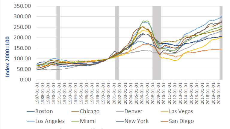 How the Housing Bubble Was Reblown in 20 Cities