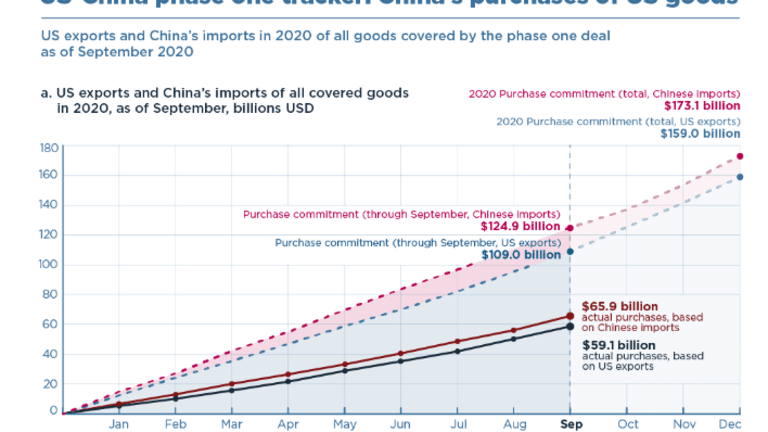How Well is the US Doing on Trump's Deal With China?