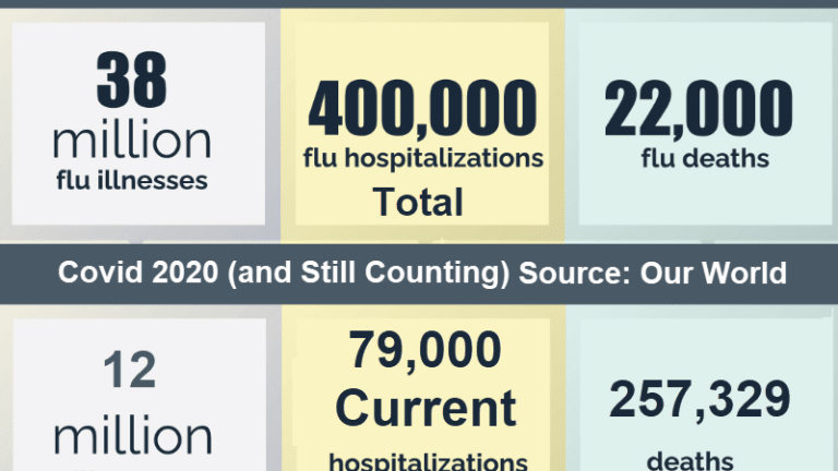 How Does Covid Compare to the Flu?