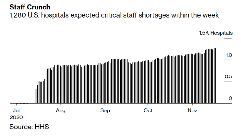 Hospitals Face Critical Staff Shortages Within a Week