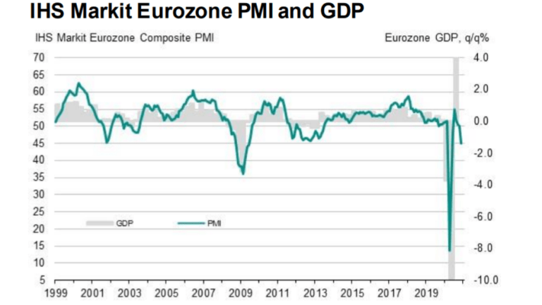 The Eurozone Economy Plunges Back Into a Severe Decline