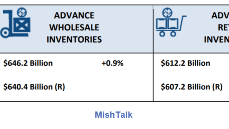 Advance Indicators: Wholesale and Retail Inventories Up, Trade Deficit Up