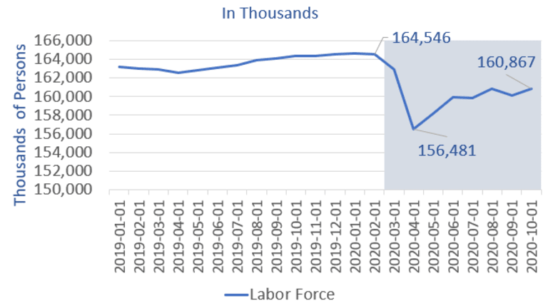 The Unemployment Rate Dramatically Overstates the Strength of the Economy