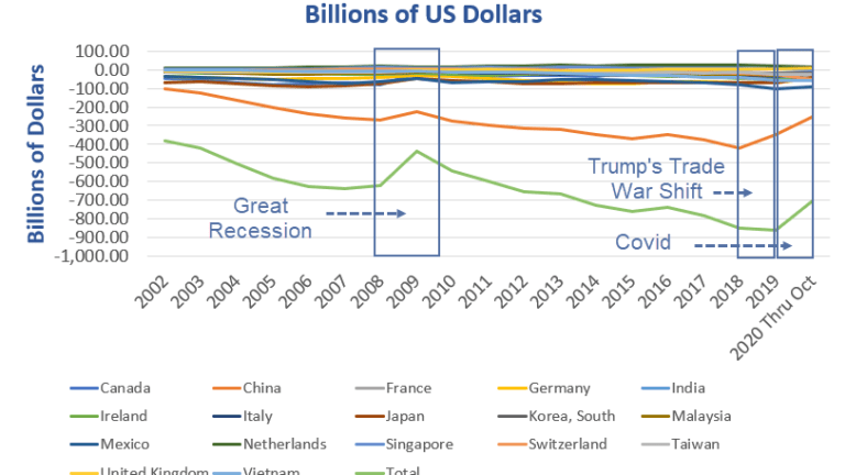 How Trump Improved the Balance of Trade With China