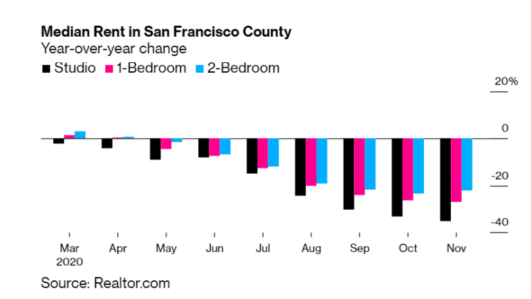 As Tech Flees Silicon Valley, Rents Plunge